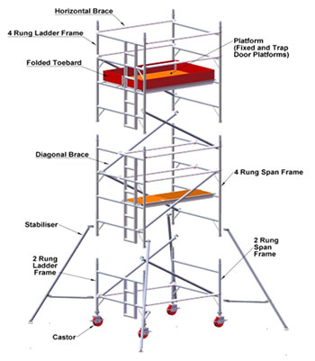 Aluminium Mobile Scaffold Poh Wah